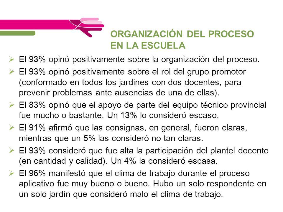 ORGANIZACIÓN DEL PROCESO EN LA ESCUELA El 93% opinó positivamente sobre la organización del proceso. El 93% opinó positivamente sobre el rol del grupo