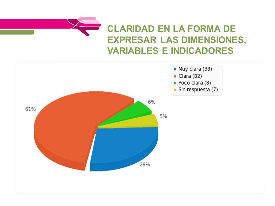 CLARIDAD EN LA FORMA DE EXPRESAR LAS DIMENSIONES, VARIABLES E INDICADORES