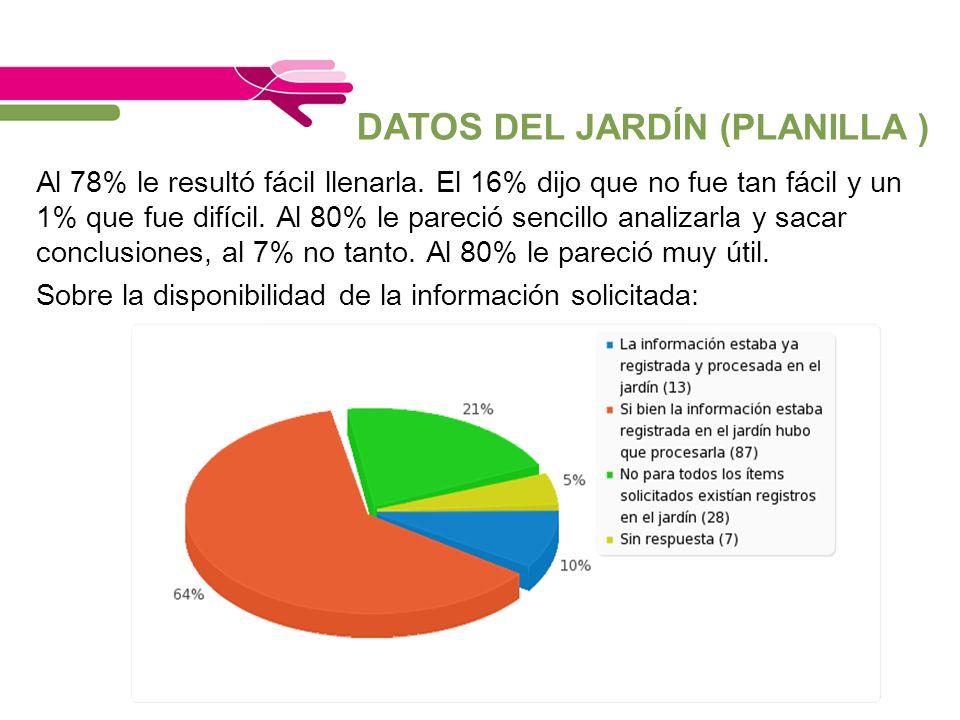 DATOS DEL JARDÍN (PLANILLA ) Al 78% le resultó fácil llenarla. El 16% dijo que no fue tan fácil y un 1% que fue difícil. Al 80% le pareció sencillo an