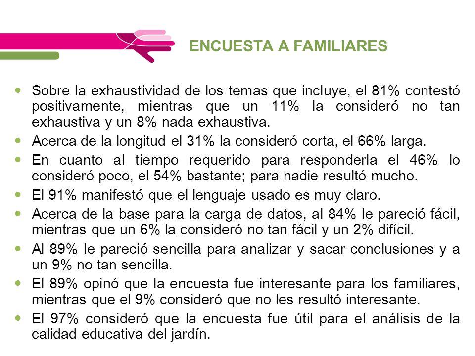 ENCUESTA A FAMILIARES Sobre la exhaustividad de los temas que incluye, el 81% contestó positivamente, mientras que un 11% la consideró no tan exhausti