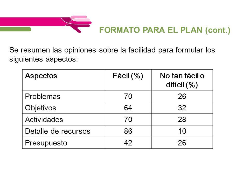 FORMATO PARA EL PLAN (cont.) Se resumen las opiniones sobre la facilidad para formular los siguientes aspectos: AspectosFácil (%)No tan fácil o difíci