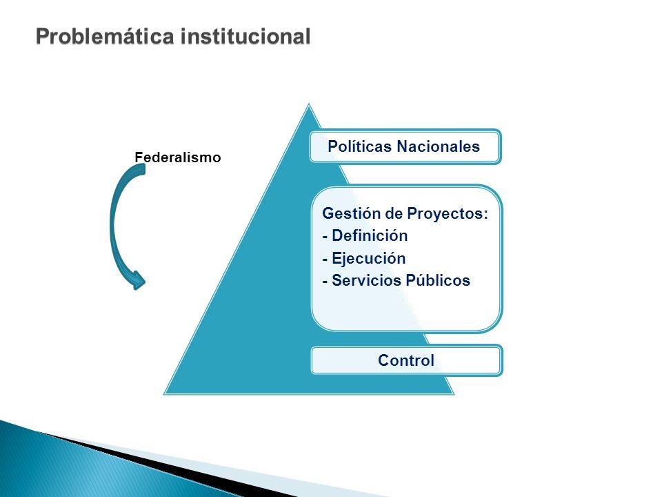 Problemática institucional Políticas Nacionales Gestión de Proyectos: - Definición - Ejecución - Servicios Públicos Control Federalismo