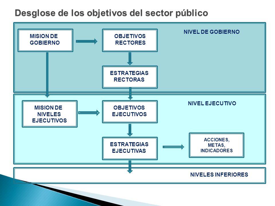 Desglose de los objetivos del sector público NIVEL DE GOBIERNO NIVELES INFERIORES MISION DE GOBIERNO OBJETIVOS RECTORES ESTRATEGIAS RECTORAS NIVEL EJE