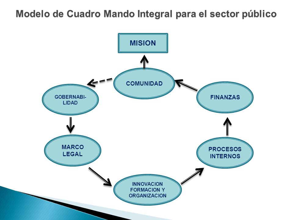 Modelo de Cuadro Mando Integral para el sector público MISION COMUNIDAD INNOVACION FORMACION Y ORGANIZACION MARCO LEGAL PROCESOS INTERNOS FINANZAS GOB