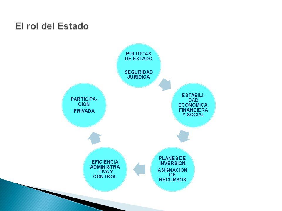 POLITICAS DE ESTADO SEGURIDAD JURIDICA ESTABILI- DAD ECONOMICA, FINANCIERA Y SOCIAL PLANES DE INVERSION ASIGNACION DE RECURSOS EFICIENCIA ADMINISTRA -