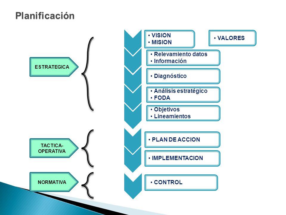 VISION MISION Relevamiento datos Información Diagnóstico Análisis estratégico FODA Objetivos Lineamientos PLAN DE ACCION IMPLEMENTACION CONTROL Planif