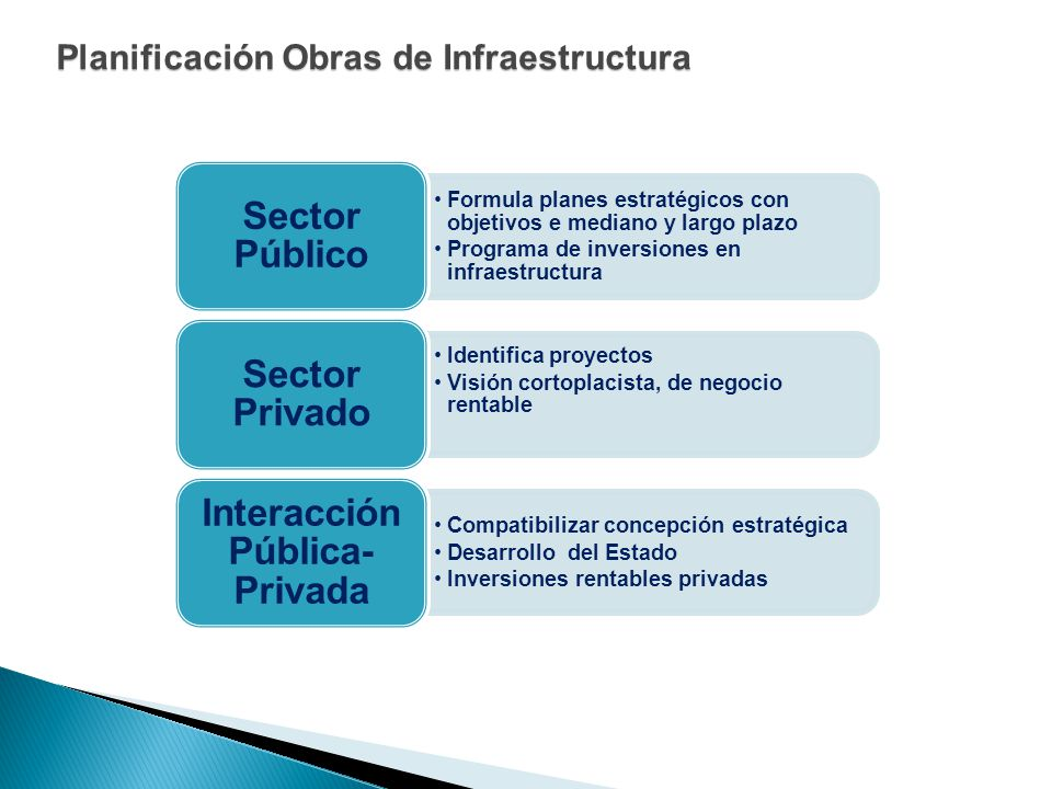 Planificación Obras de Infraestructura Formula planes estratégicos con objetivos e mediano y largo plazo Programa de inversiones en infraestructura Se