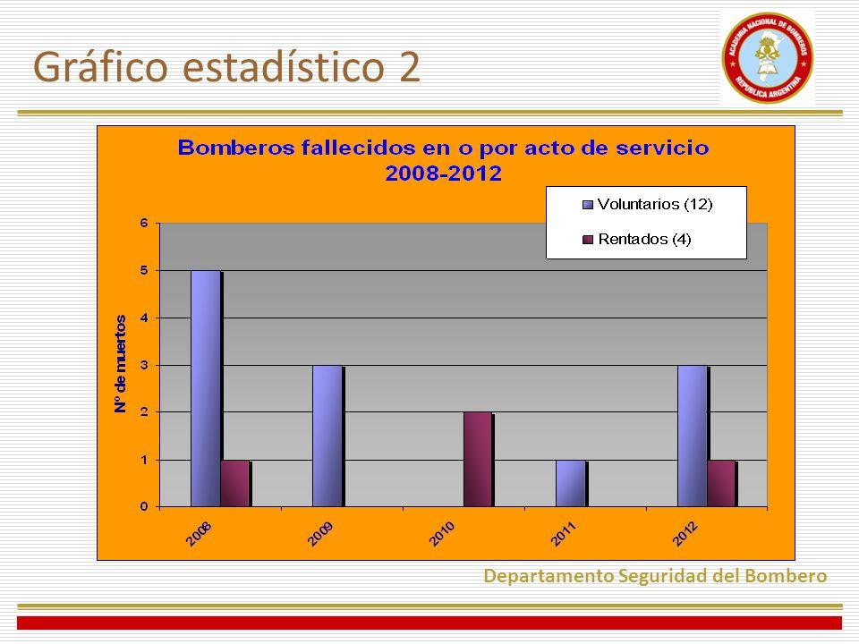 Gráfico estadístico 2 Departamento Seguridad del Bombero