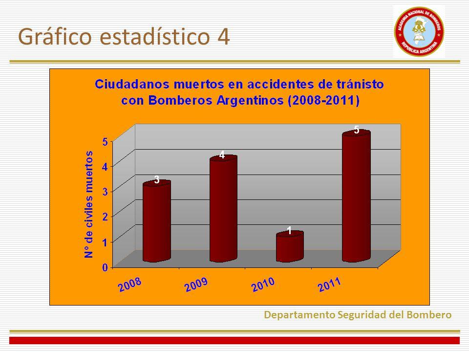 Gráfico estadístico 4 Departamento Seguridad del Bombero 9 casos BBVV 4 casos BB rentados
