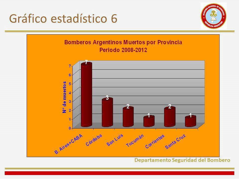 Gráfico estadístico 6 Departamento Seguridad del Bombero