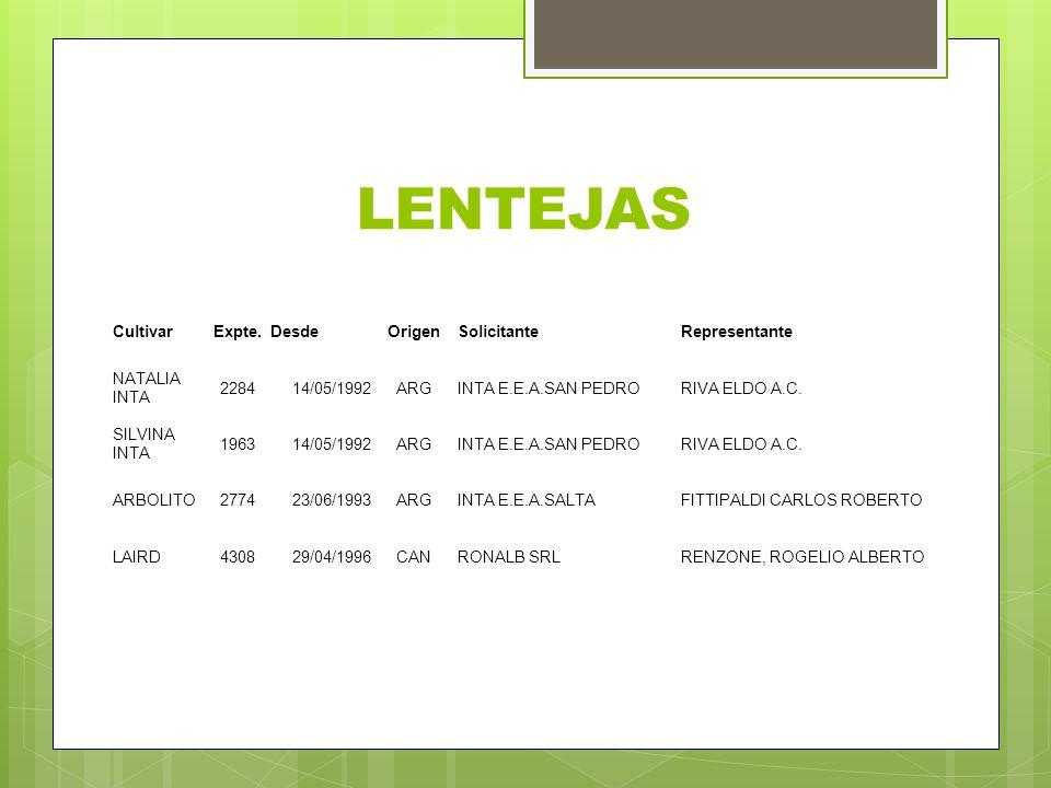 LENTEJAS CultivarExpte.DesdeOrigenSolicitanteRepresentante NATALIA INTA 228414/05/1992ARGINTA E.E.A.SAN PEDRORIVA ELDO A.C. SILVINA INTA 196314/05/199