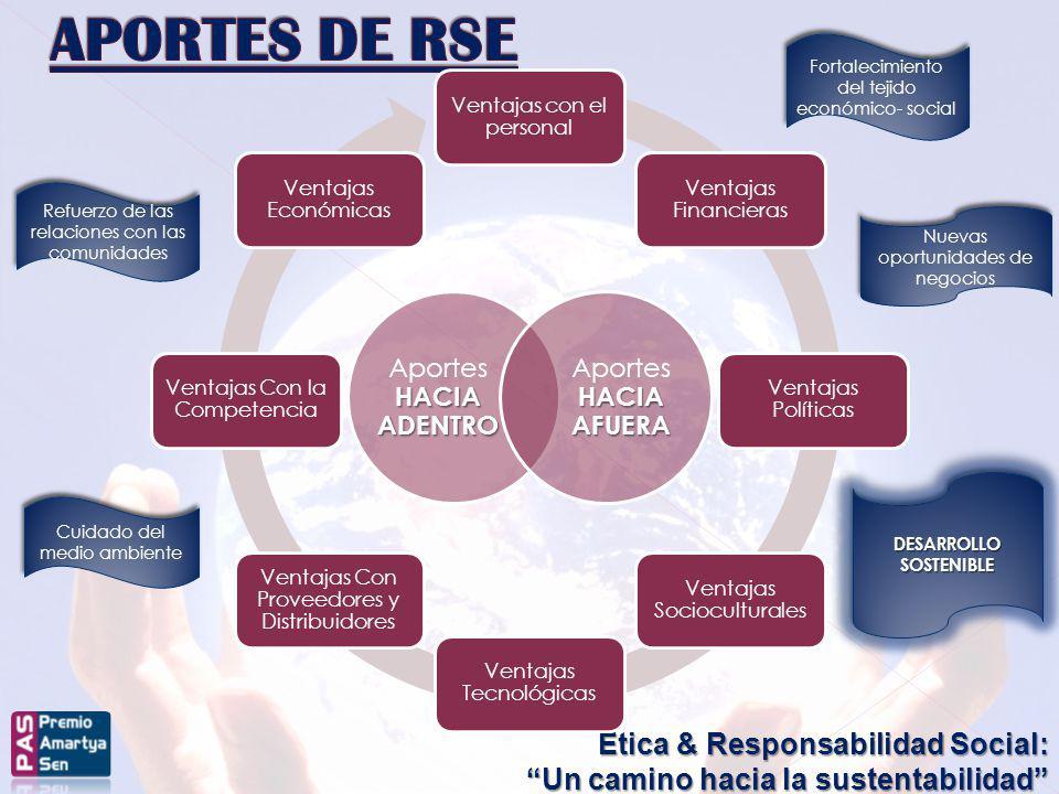 Ética & Responsabilidad Social: Un camino hacia la sustentabilidad Fortalecimiento del tejido económico- social Cuidado del medio ambiente Refuerzo de