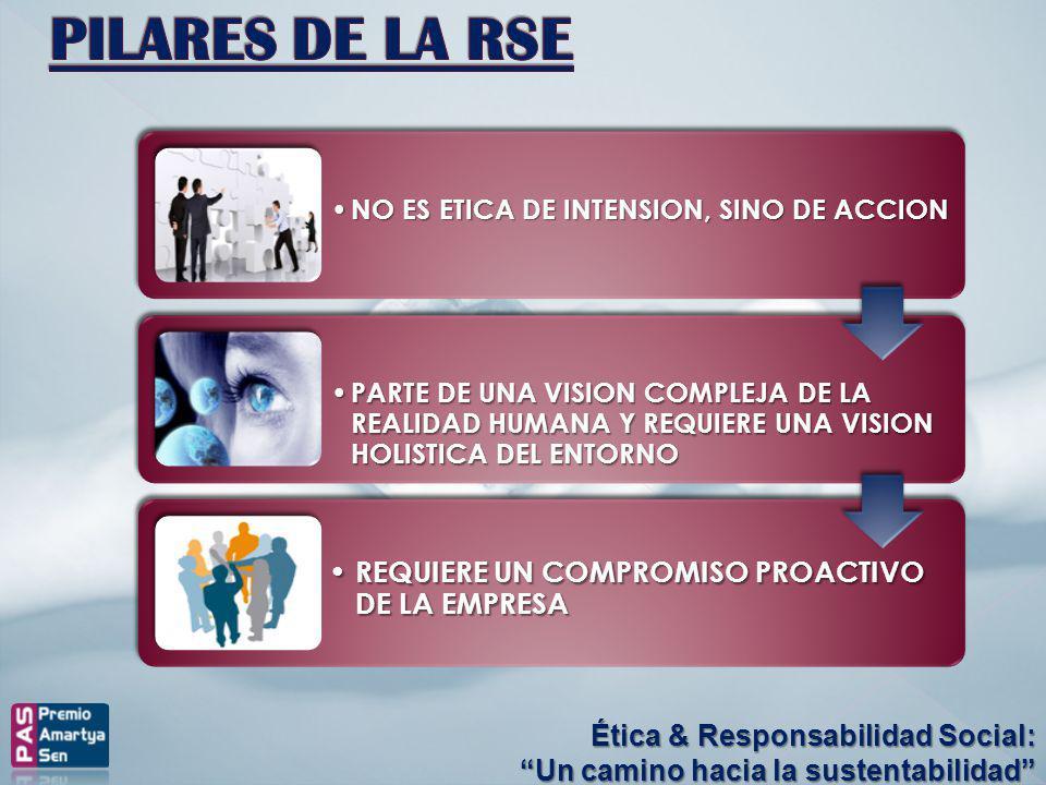 Ética & Responsabilidad Social: Un camino hacia la sustentabilidad NO ES ETICA DE INTENSION, SINO DE ACCION NO ES ETICA DE INTENSION, SINO DE ACCION P