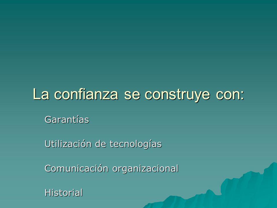 La confianza se construye con: Garantías Utilización de tecnologías Comunicación organizacional Historial