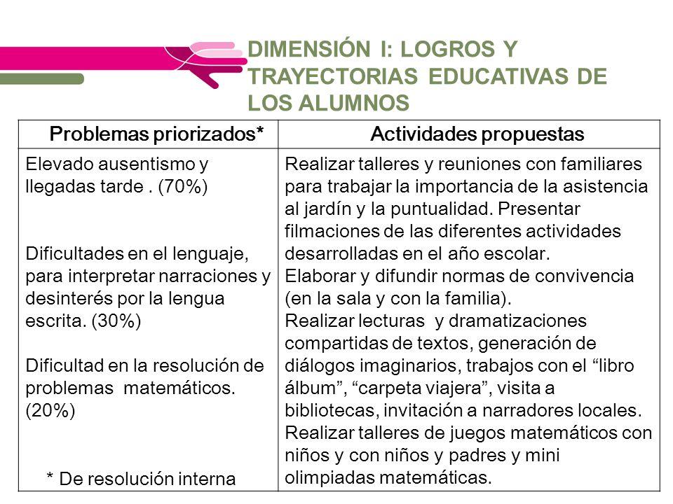 DIMENSIÓN I: LOGROS Y TRAYECTORIAS EDUCATIVAS DE LOS ALUMNOS Problemas priorizados*Actividades propuestas Elevado ausentismo y llegadas tarde. (70%) D