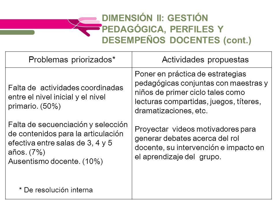 Problemas priorizados*Actividades propuestas Falta de actividades coordinadas entre el nivel inicial y el nivel primario. (50%) Falta de secuenciación