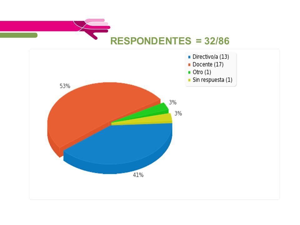 RESPONDENTES = 32/86