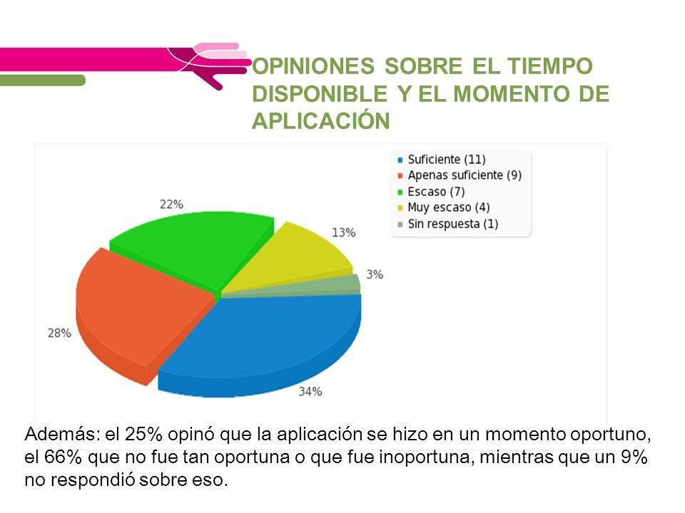 OPINIONES SOBRE EL TIEMPO DISPONIBLE Y EL MOMENTO DE APLICACIÓN Además: el 25% opinó que la aplicación se hizo en un momento oportuno, el 66% que no f