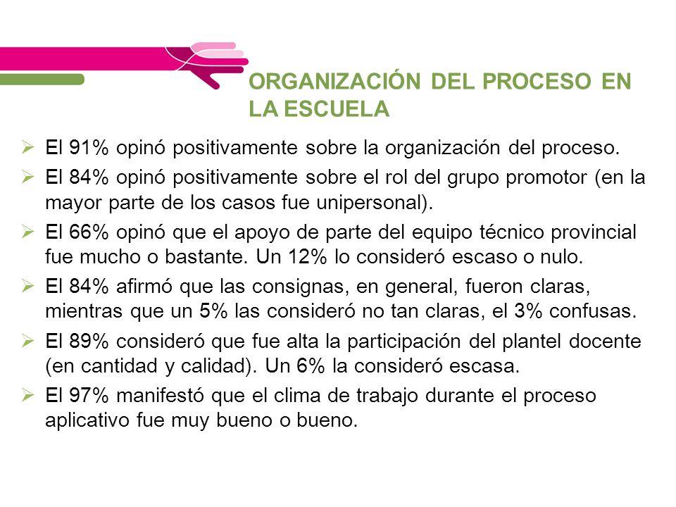 ORGANIZACIÓN DEL PROCESO EN LA ESCUELA El 91% opinó positivamente sobre la organización del proceso. El 84% opinó positivamente sobre el rol del grupo