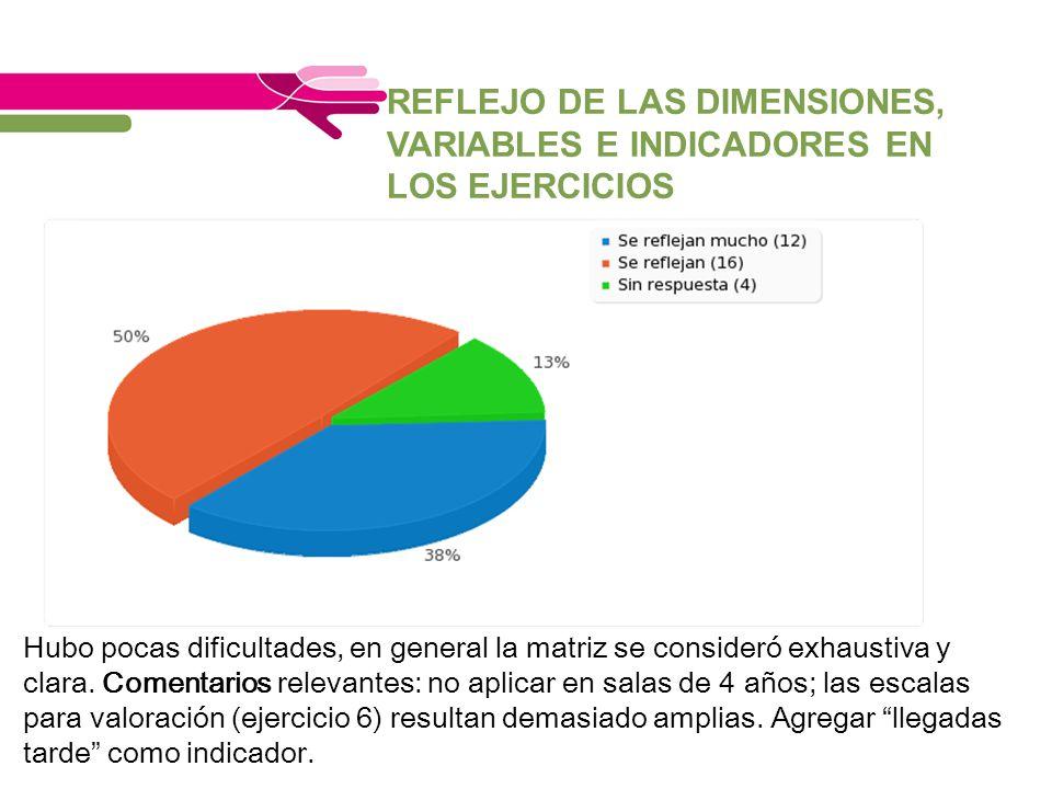 REFLEJO DE LAS DIMENSIONES, VARIABLES E INDICADORES EN LOS EJERCICIOS Hubo pocas dificultades, en general la matriz se consideró exhaustiva y clara. C