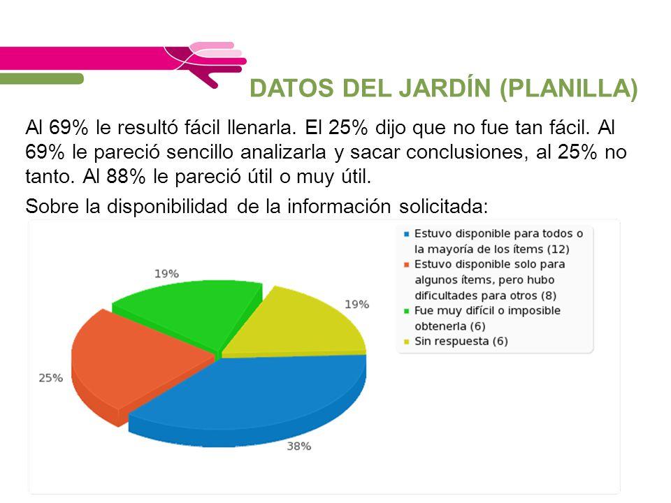 DATOS DEL JARDÍN (PLANILLA) Al 69% le resultó fácil llenarla. El 25% dijo que no fue tan fácil. Al 69% le pareció sencillo analizarla y sacar conclusi