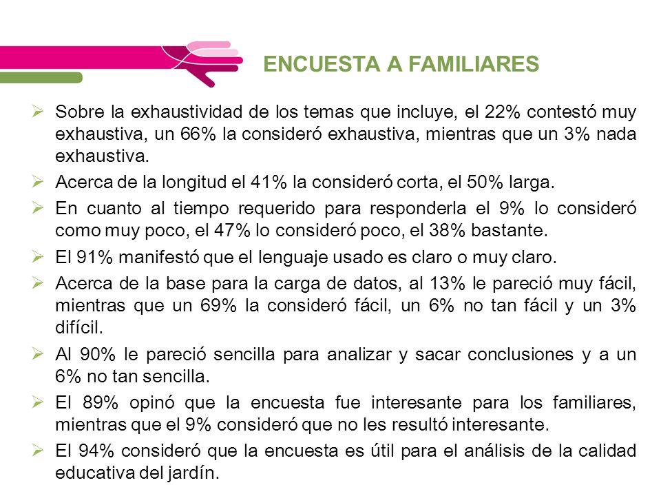 ENCUESTA A FAMILIARES Sobre la exhaustividad de los temas que incluye, el 22% contestó muy exhaustiva, un 66% la consideró exhaustiva, mientras que un