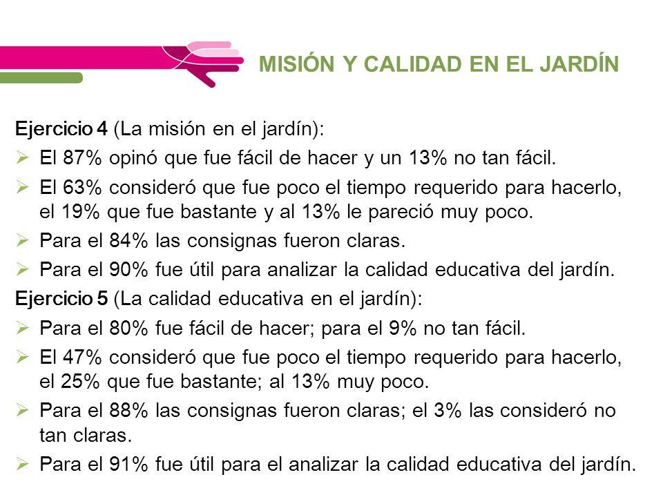 MISIÓN Y CALIDAD EN EL JARDÍN Ejercicio 4 (La misión en el jardín): El 87% opinó que fue fácil de hacer y un 13% no tan fácil. El 63% consideró que fu