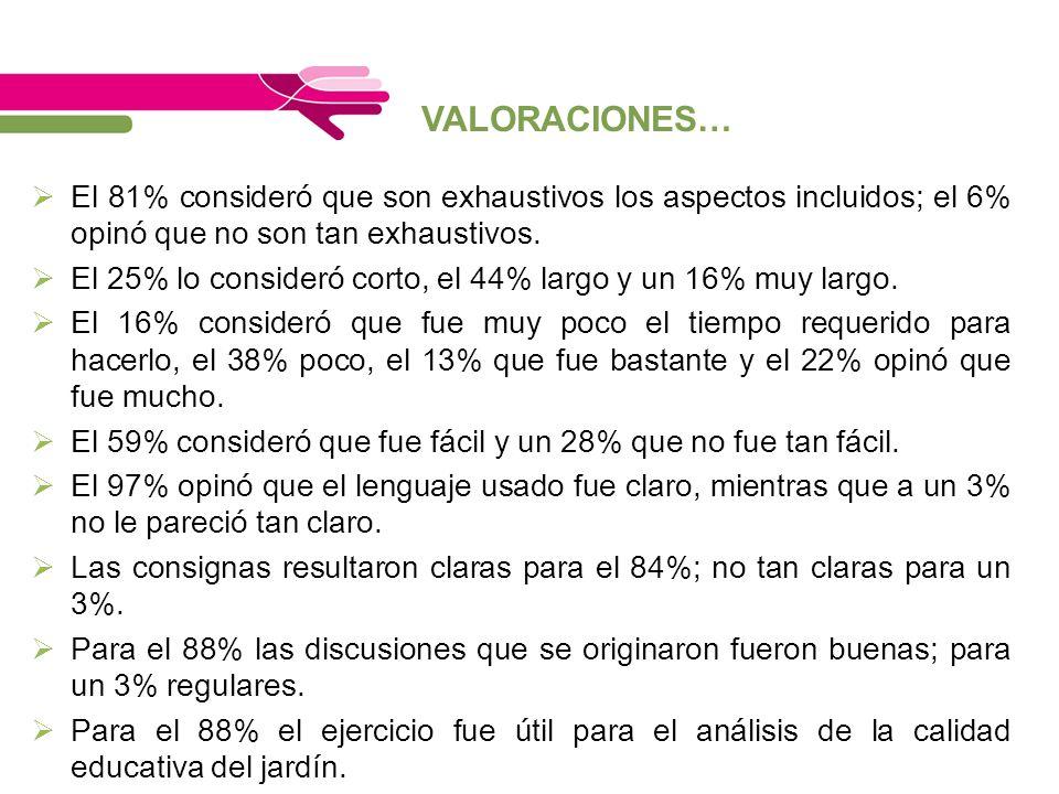VALORACIONES… El 81% consideró que son exhaustivos los aspectos incluidos; el 6% opinó que no son tan exhaustivos. El 25% lo consideró corto, el 44% l