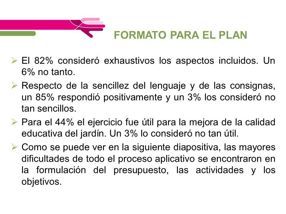 FORMATO PARA EL PLAN El 82% consideró exhaustivos los aspectos incluidos. Un 6% no tanto. Respecto de la sencillez del lenguaje y de las consignas, un