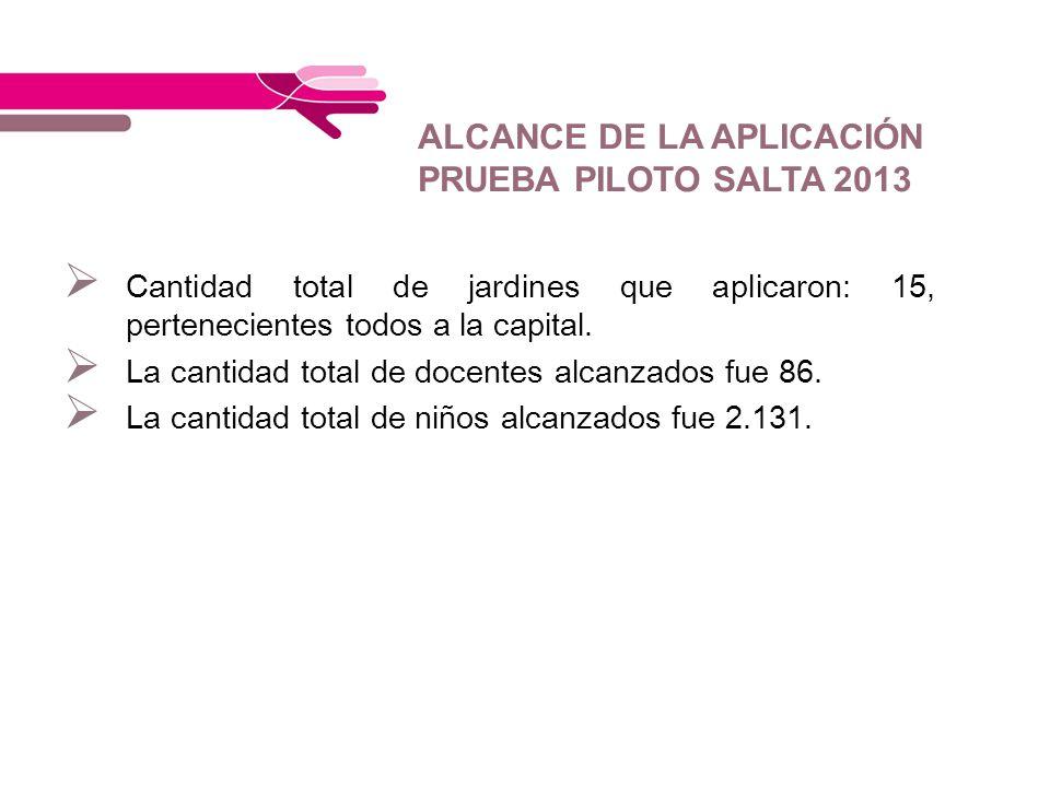ALCANCE DE LA APLICACIÓN PRUEBA PILOTO SALTA 2013 Cantidad total de jardines que aplicaron: 15, pertenecientes todos a la capital. La cantidad total d