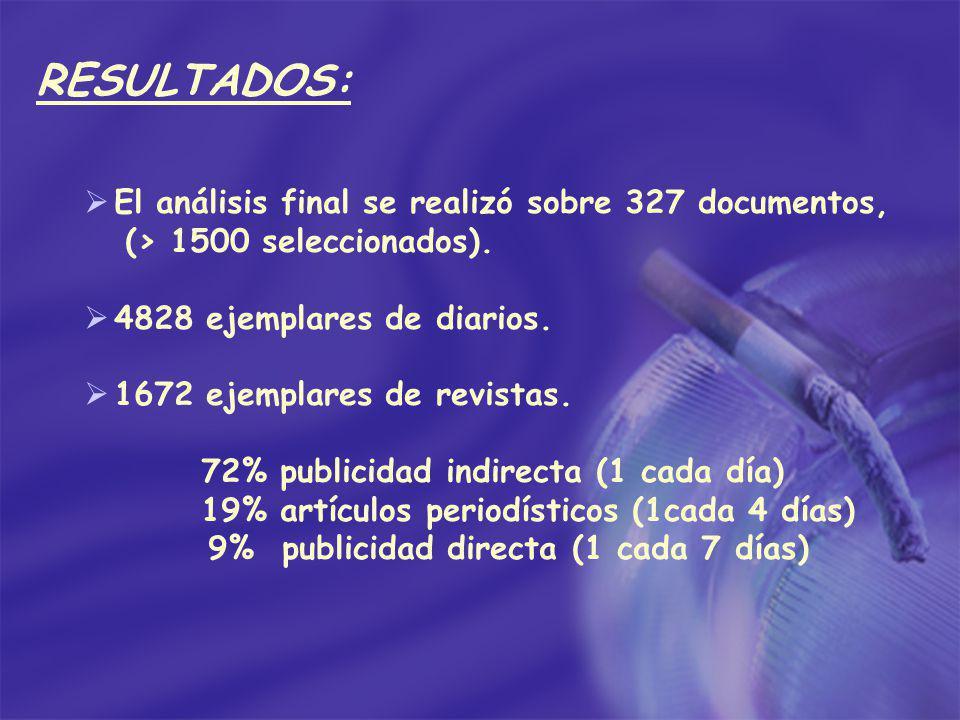 RESULTADOS: El análisis final se realizó sobre 327 documentos, (> 1500 seleccionados). 4828 ejemplares de diarios. 1672 ejemplares de revistas. 72% pu