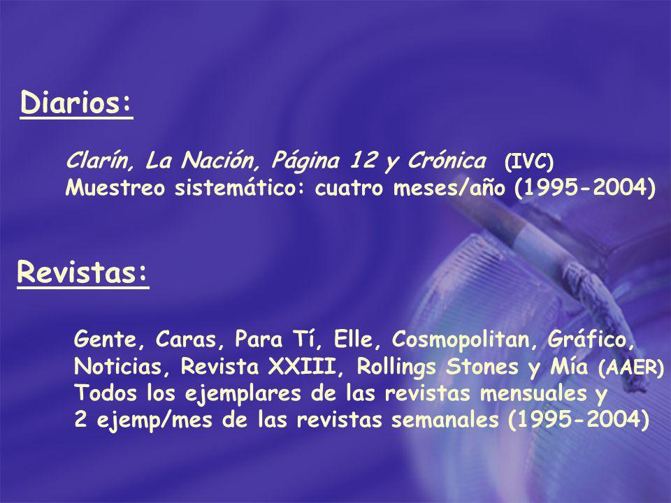 Diarios: Clarín, La Nación, Página 12 y Crónica (IVC) Muestreo sistemático: cuatro meses/año (1995-2004) Revistas: Gente, Caras, Para Tí, Elle, Cosmop