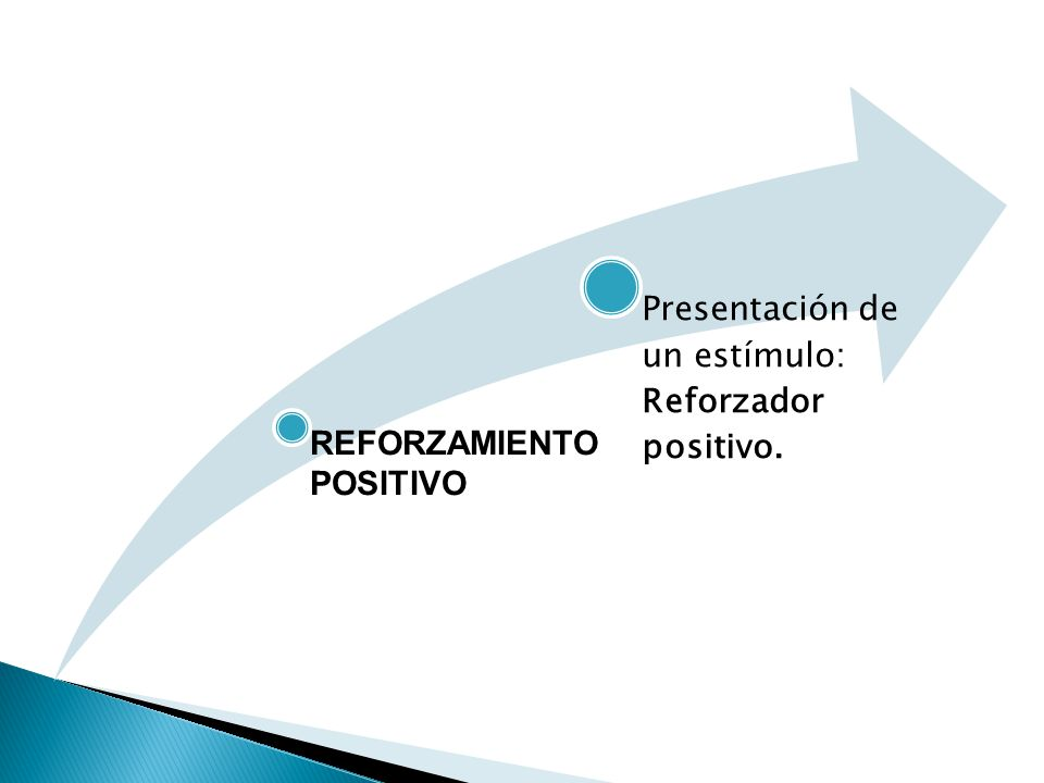 REFORZAMIENTO POSITIVO Presentación de un estímulo: Reforzador positivo.