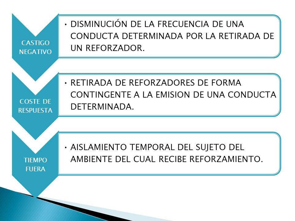 CASTIGO NEGATIVO DISMINUCIÓN DE LA FRECUENCIA DE UNA CONDUCTA DETERMINADA POR LA RETIRADA DE UN REFORZADOR. COSTE DE RESPUESTA RETIRADA DE REFORZADORE
