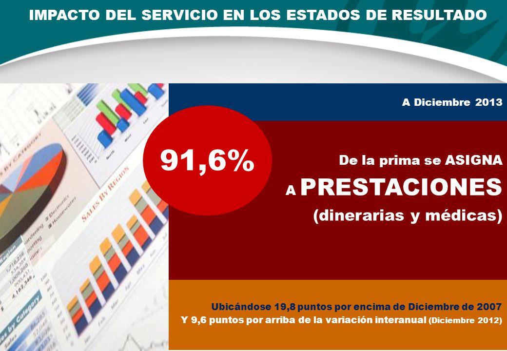 IMPACTO DEL SERVICIO EN LOS ESTADOS DE RESULTADO A Diciembre 2013 Ubicándose 19,8 puntos por encima de Diciembre de 2007 Y 9,6 puntos por arriba de la variación interanual (Diciembre 2012) De la prima se ASIGNA A PRESTACIONES (dinerarias y médicas) 91,6%