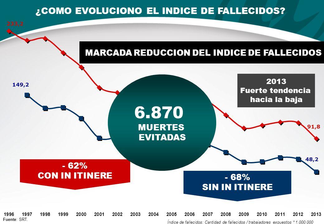 ¿COMO EVOLUCIONO EL PBI Y LOS INDICES DE INCIDENCIA.