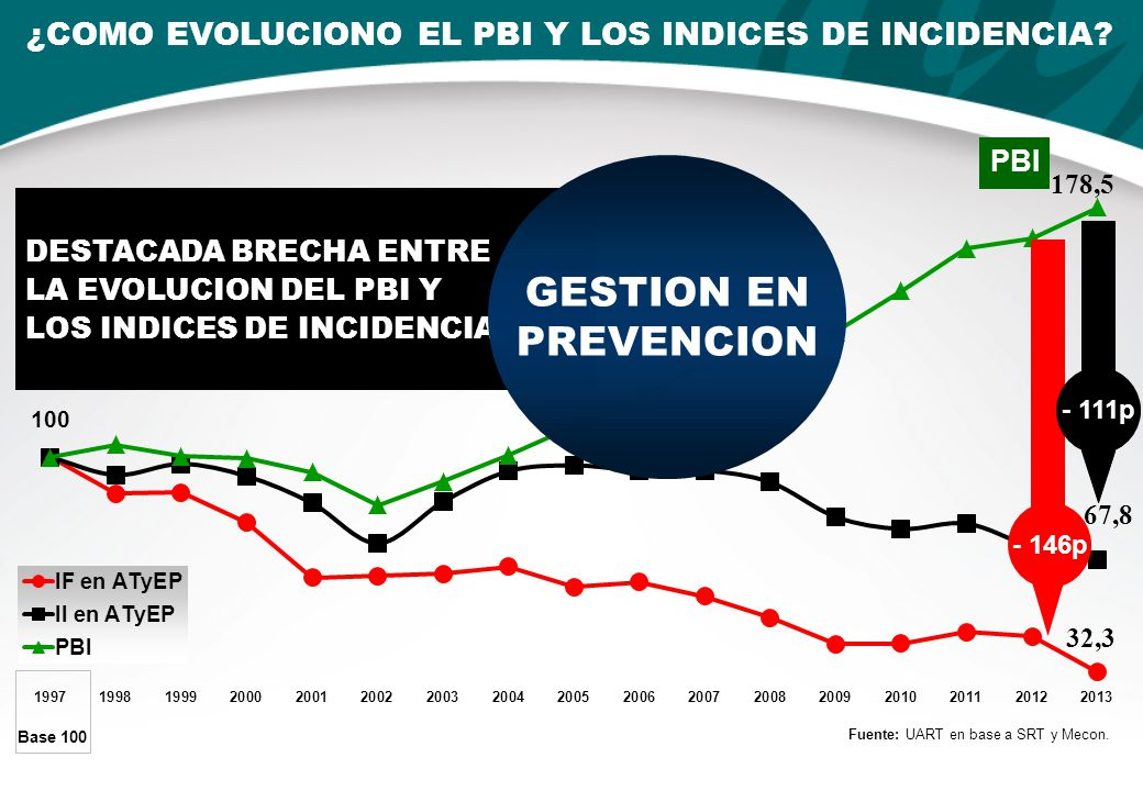 ¿COMO EVOLUCIONO EL PBI Y LOS INDICES DE INCIDENCIA.