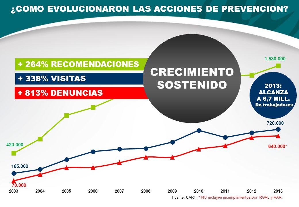¿COMO EVOLUCIONARON LAS ACCIONES DE PREVENCION. Fuente: UART.