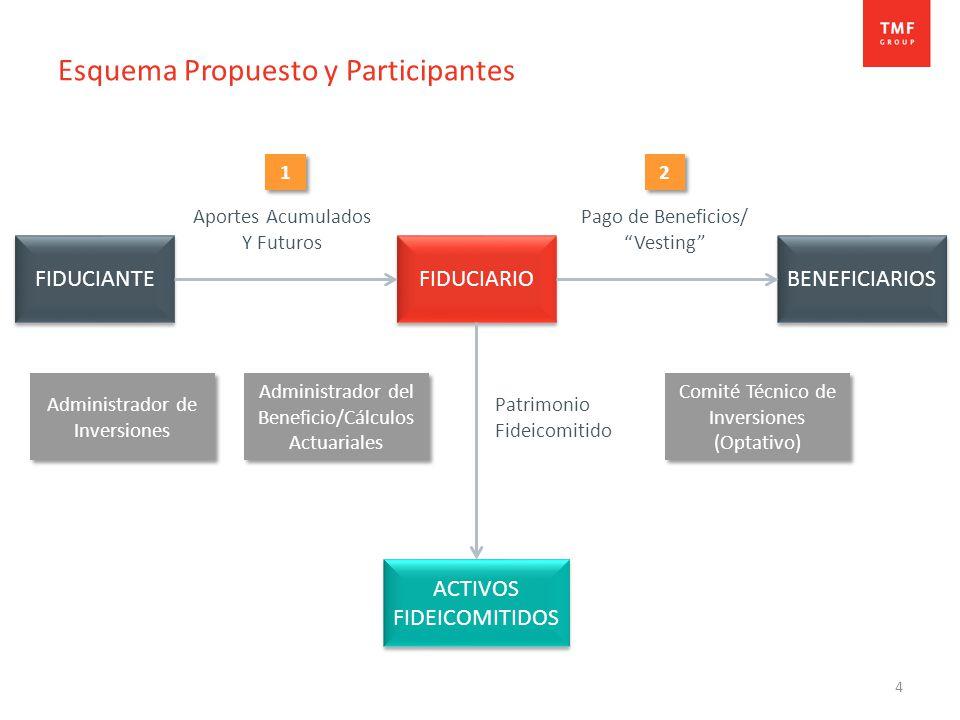 4 Esquema Propuesto y Participantes ACTIVOS FIDEICOMITIDOS FIDUCIANTE BENEFICIARIOS Administrador del Beneficio/Cálculos Actuariales FIDUCIARIO Comité