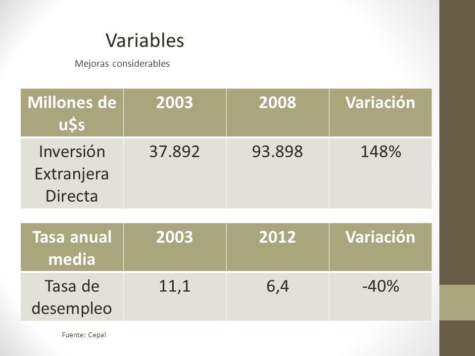 Variables Mejoras considerables Fuente: Cepal Millones de u$s 20032008Variación Inversión Extranjera Directa 37.89293.898148% Tasa anual media 20032012Variación Tasa de desempleo 11,16,4-40%