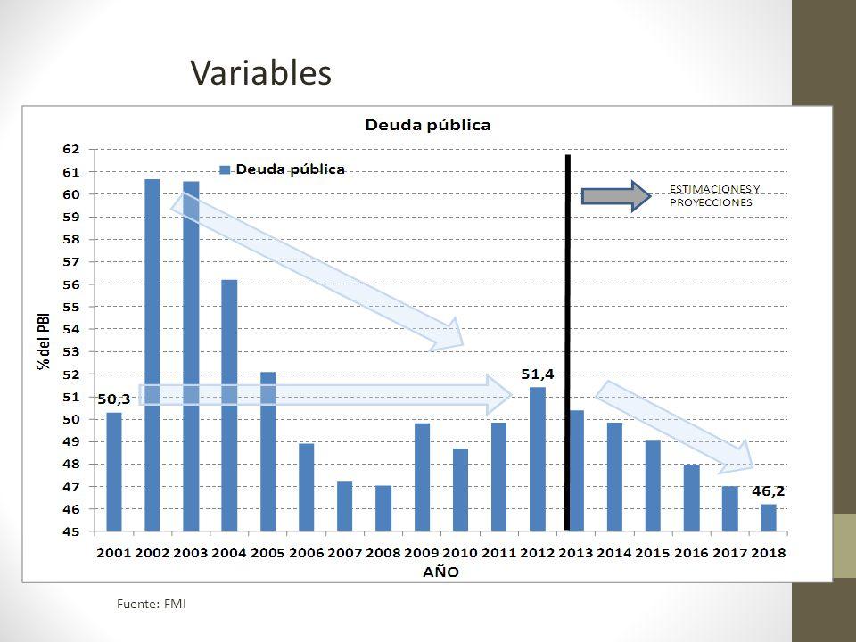 Variables Fuente: FMI