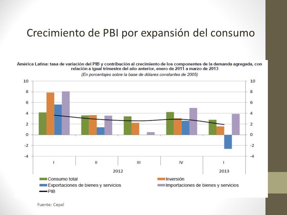 Crecimiento de PBI por expansión del consumo Fuente: Cepal
