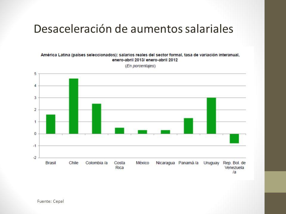 Desaceleración de aumentos salariales Fuente: Cepal