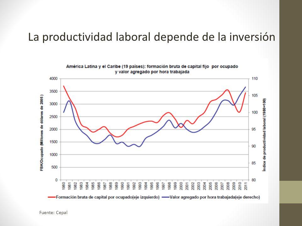 La productividad laboral depende de la inversión Fuente: Cepal