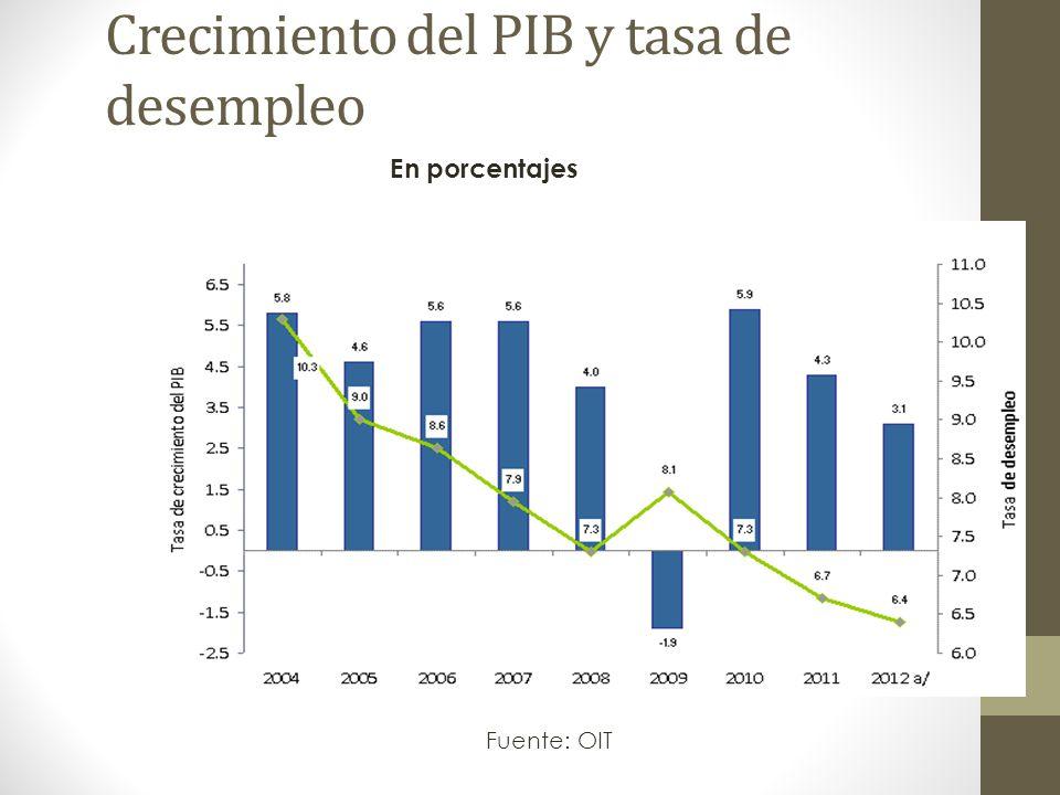 Crecimiento del PIB y tasa de desempleo Fuente: OIT En porcentajes