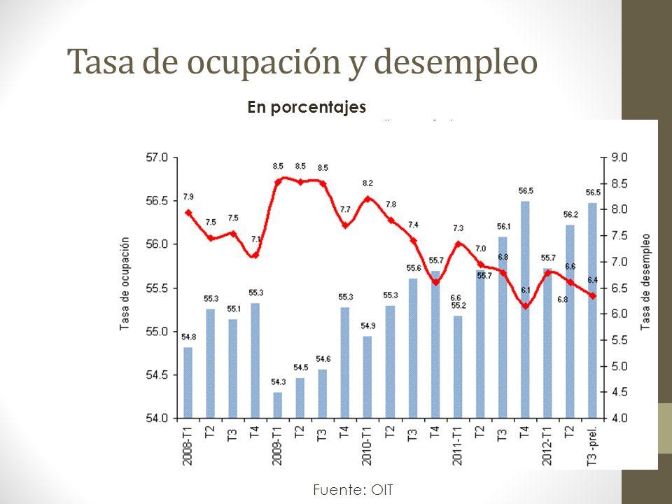 Tasa de ocupación y desempleo Fuente: OIT En porcentajes