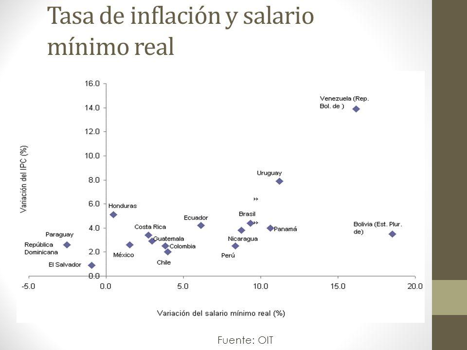 Tasa de inflación y salario mínimo real Fuente: OIT