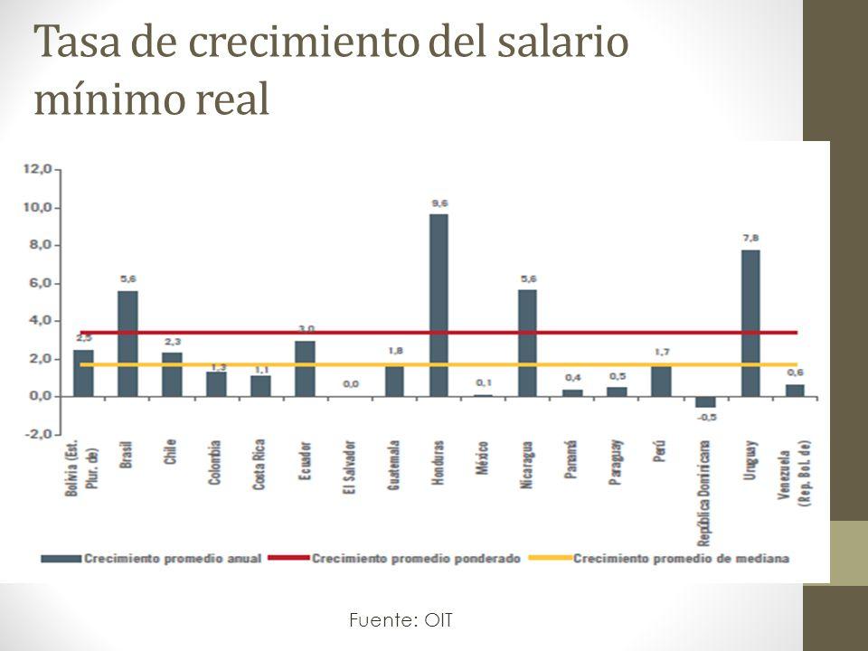 Tasa de crecimiento del salario mínimo real Fuente: OIT