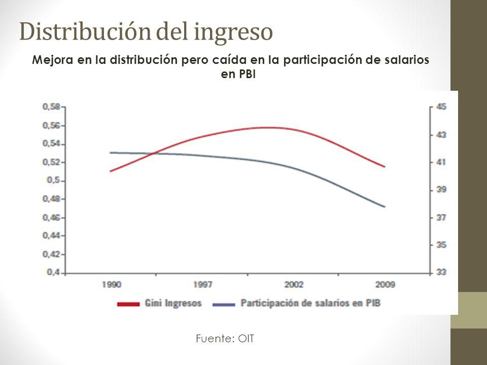 Distribución del ingreso Fuente: OIT Mejora en la distribución pero caída en la participación de salarios en PBI