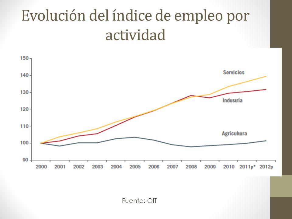 Evolución del índice de empleo por actividad Fuente: OIT